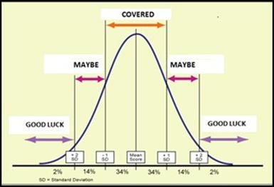 hc-curve