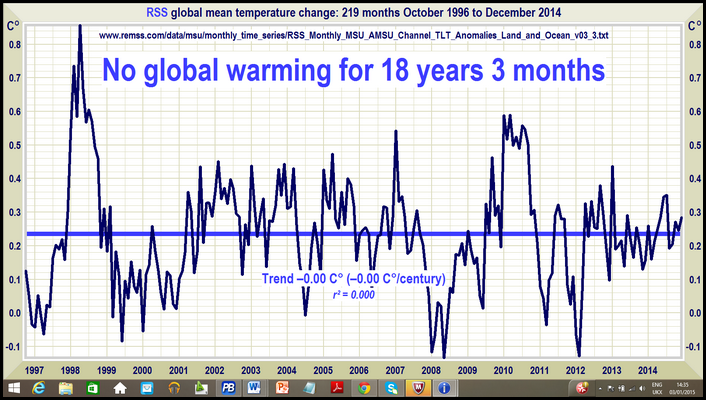 RSS-sattelite-graph-2014-not-the-warmest-pause-continues