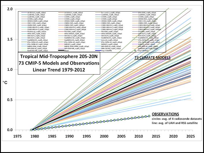 CMIP5-73-models-vs-obs-20N-20S-MT
