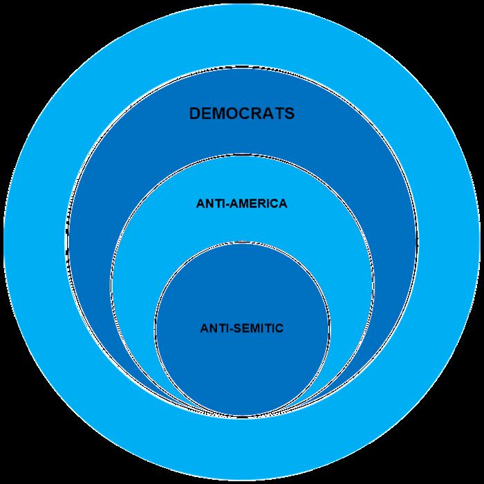 DEMOCRAT-VENN