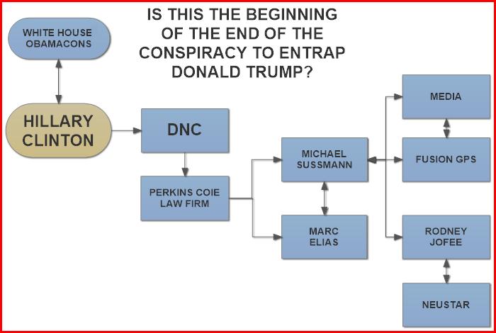 Sussman-indictment-flow
