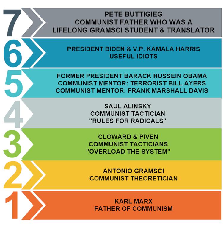 7-STEPS-TO-COMMUNIST-TAKEOVER